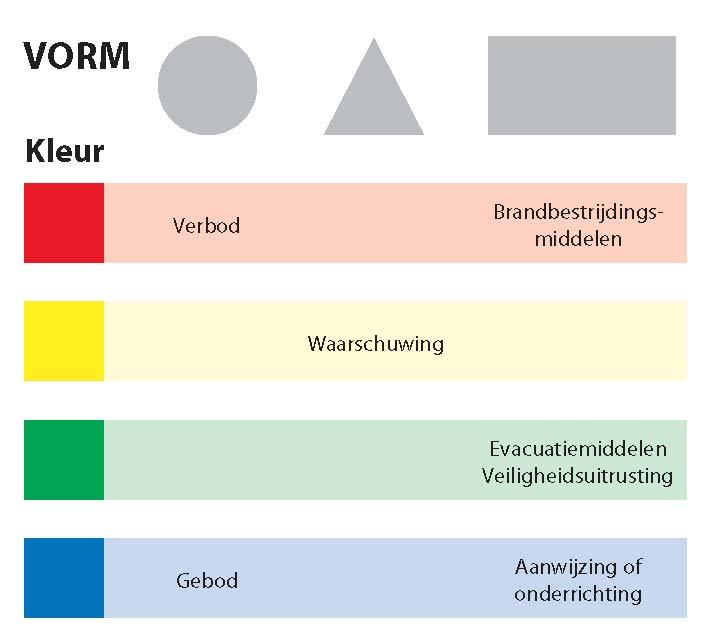 veiligheidssignalisatie-kleurcode